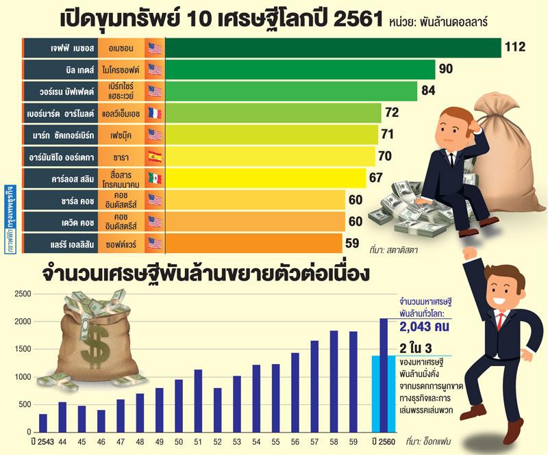 สินทรัพย์ 26 เศรษฐีเท่าสมบัติคนจนครึ่งโลก